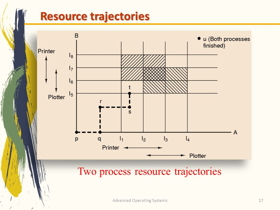 Advanced Operating Systems17 Resource trajectories Two process resource trajectories