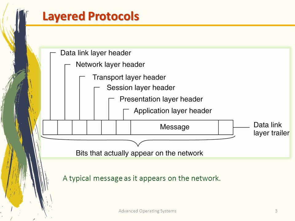 Advanced Operating Systems3 Layered Protocols A typical message as it appears on the network.