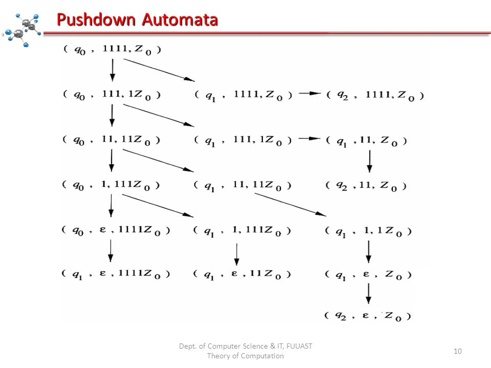Dept. of Computer Science & IT, FUUAST Theory of Computation 10 Pushdown Automata