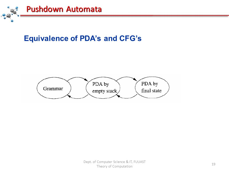 Dept. of Computer Science & IT, FUUAST Theory of Computation 19 Pushdown Automata Equivalence of PDAs and CFGs