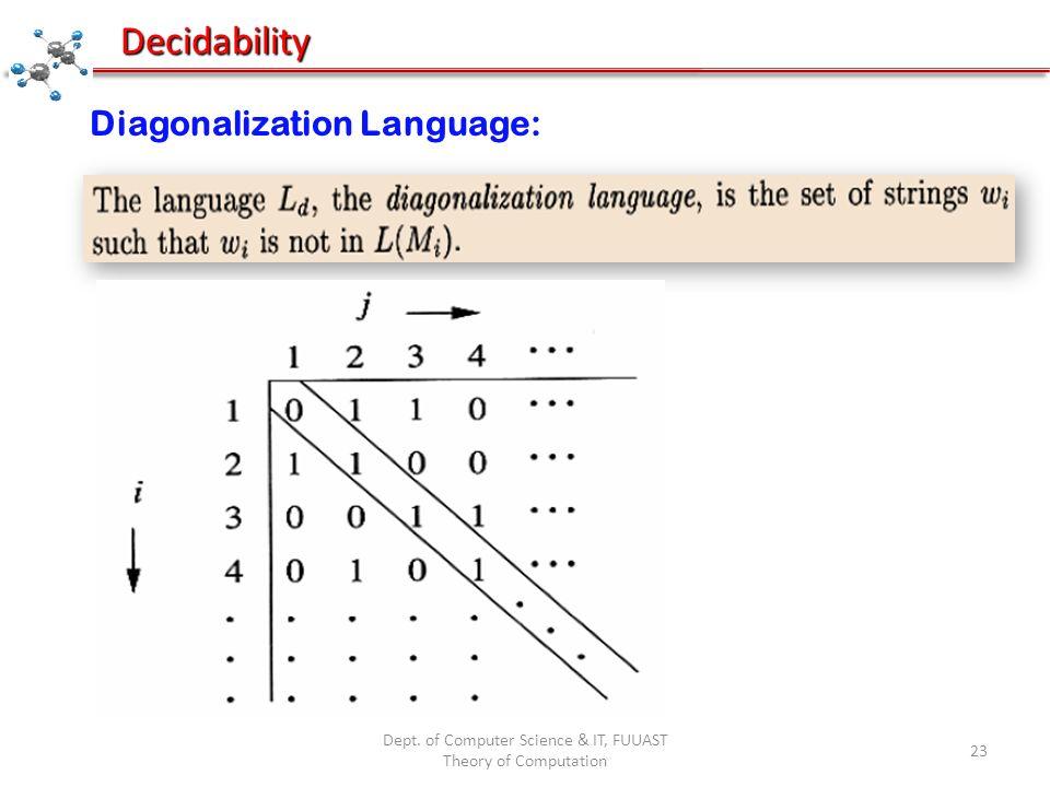 Dept. of Computer Science & IT, FUUAST Theory of Computation 23 Decidability Diagonalization Language: