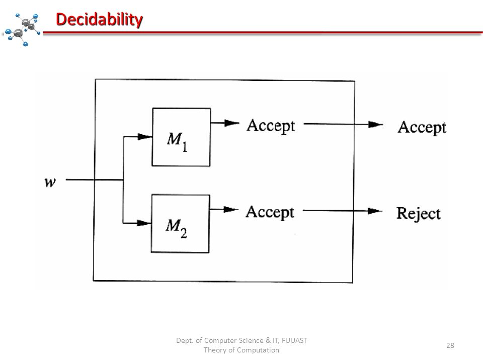 Dept. of Computer Science & IT, FUUAST Theory of Computation 28 Decidability