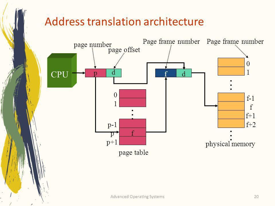 Advanced Operating Systems20 Address translation architecture page number p d page offset 0 1 p-1 p p+1 f fd Page frame number...... page table physic
