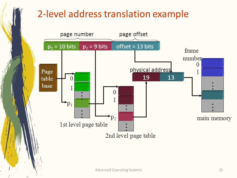 Advanced Operating Systems25 2-level address translation example............ p 1 = 10 bitsp 2 = 9 bitsoffset = 13 bits page offsetpage number...... 0