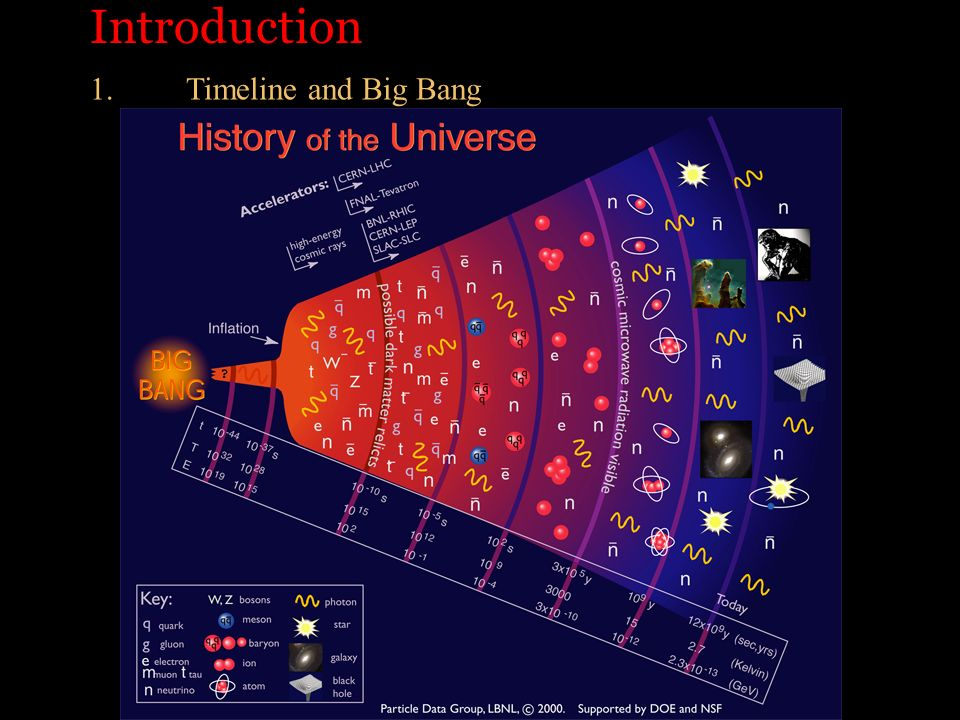 Introduction 1.Timeline and Big Bang