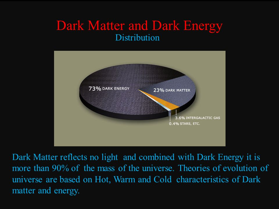 Dark Matter and Dark Energy Distribution Dark Matter reflects no light and combined with Dark Energy it is more than 90% of the mass of the universe.