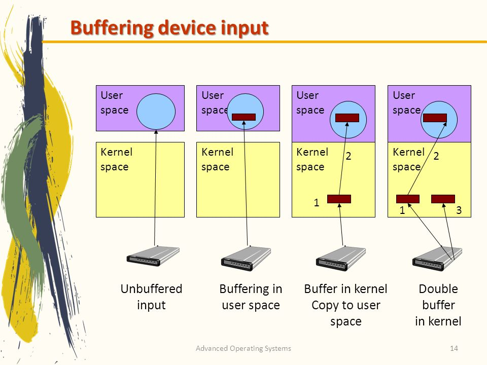 Advanced Operating Systems14 Buffering device input User space Kernel space User space Kernel space User space Kernel space User space Kernel space Unbuffered input Buffering in user space Buffer in kernel Copy to user space Double buffer in kernel