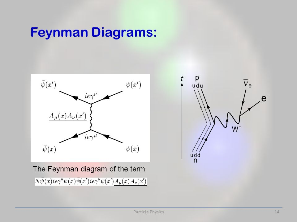 Particle Physics14 The Feynman diagram of the term Feynman Diagrams: