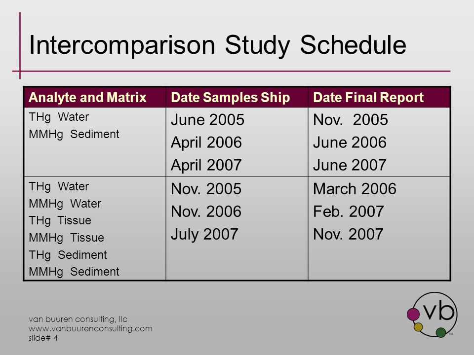 van buuren consulting, llc www.vanbuurenconsulting.com slide# 4 Intercomparison Study Schedule Analyte and MatrixDate Samples ShipDate Final Report THg Water MMHg Sediment June 2005 April 2006 April 2007 Nov.
