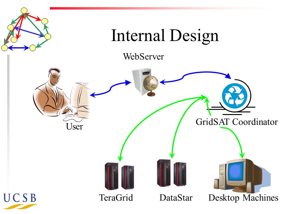 Internal Design WebServer User DataStarTeraGridDesktop Machines GridSAT Coordinator