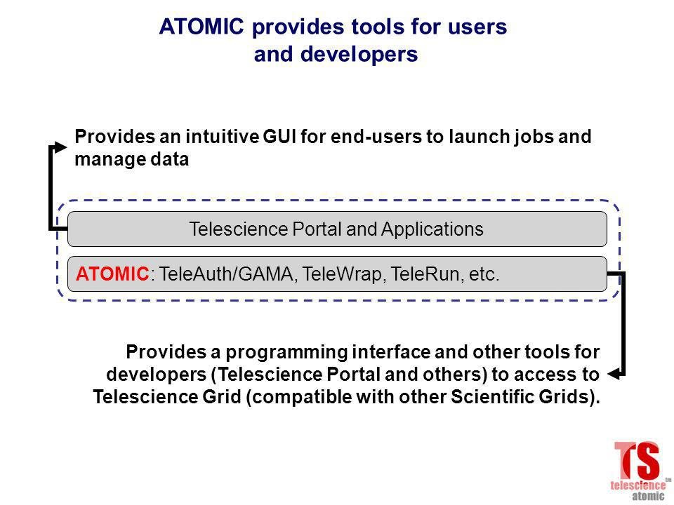 Telescience Portal and Applications ATOMIC provides tools for users and developers Provides an intuitive GUI for end-users to launch jobs and manage data ATOMIC: TeleAuth/GAMA, TeleWrap, TeleRun, etc.