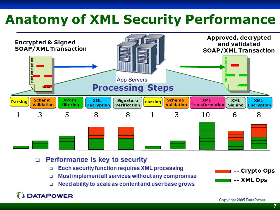 7 Copyright 2005 DataPower Anatomy of XML Security Performance Performance is key to security Performance is key to security Each security function re