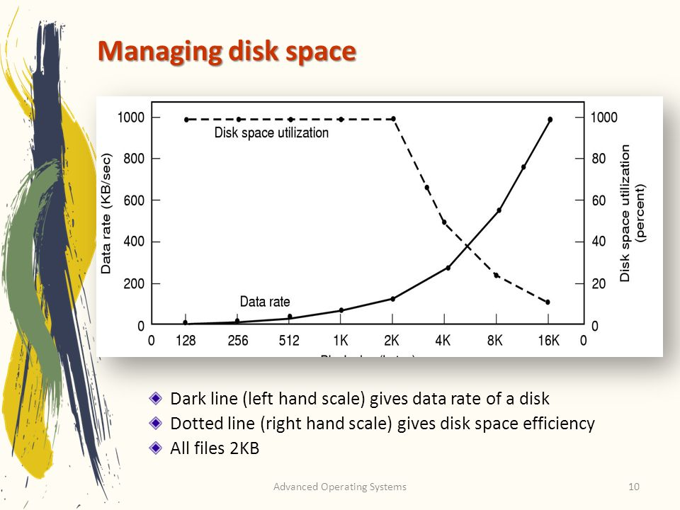 Advanced Operating Systems10 Managing disk space Dark line (left hand scale) gives data rate of a disk Dotted line (right hand scale) gives disk space