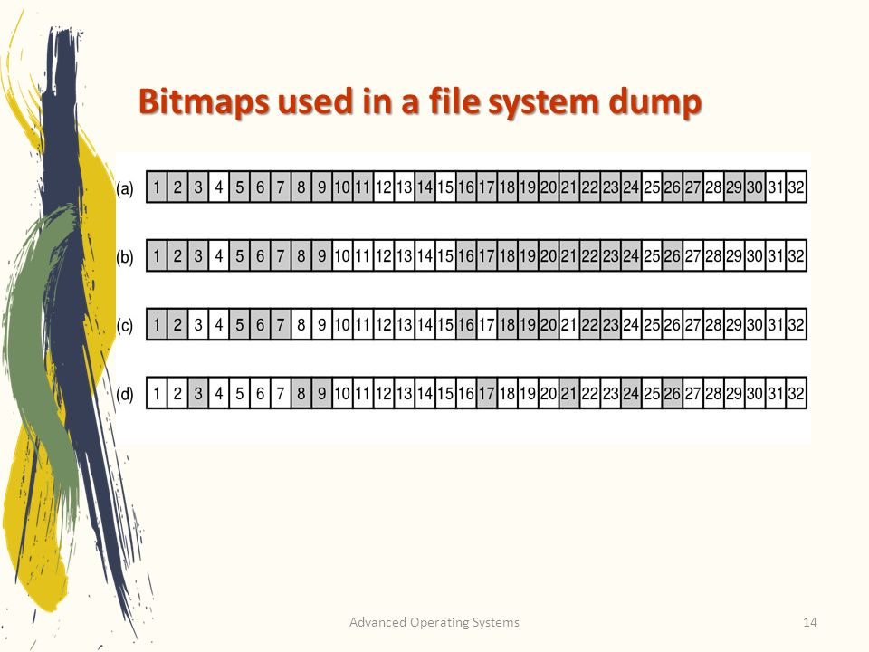Advanced Operating Systems14 Bitmaps used in a file system dump