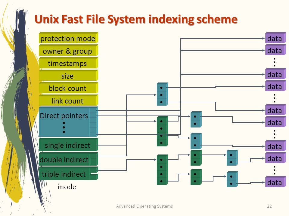 Advanced Operating Systems22 Unix Fast File System indexing scheme Direct pointers. inode data........................ protection mode owner & group t