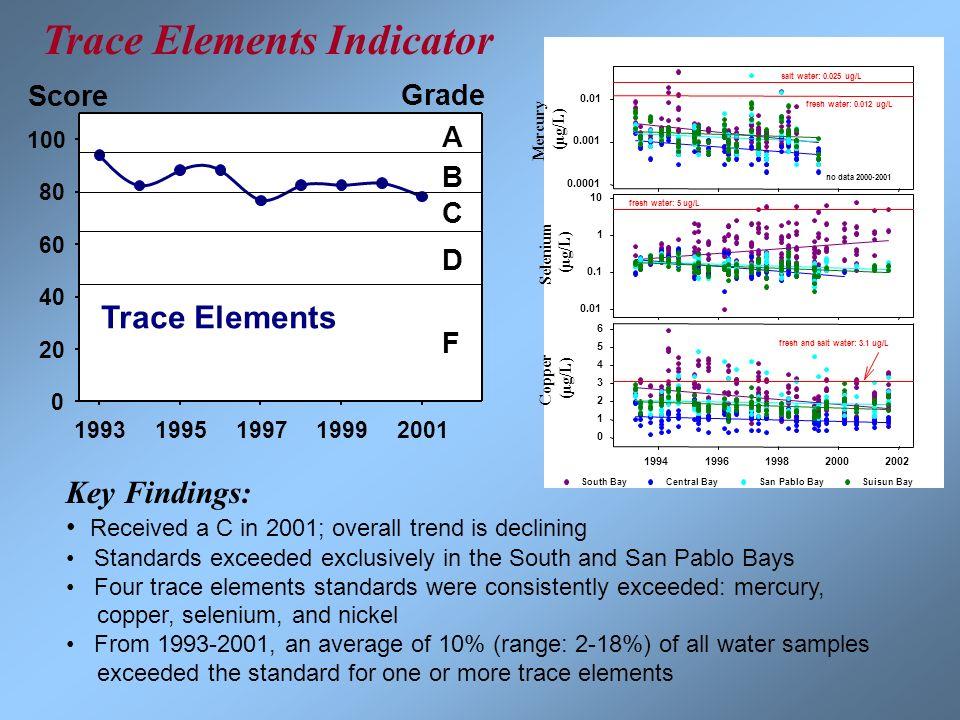 19931995199719992001 0 20 40 60 80 100 A B C D F Grade Trace Elements 19941996199820002002 0 1 2 3 4 5 6 South BayCentral BaySan Pablo BaySuisun Bay f