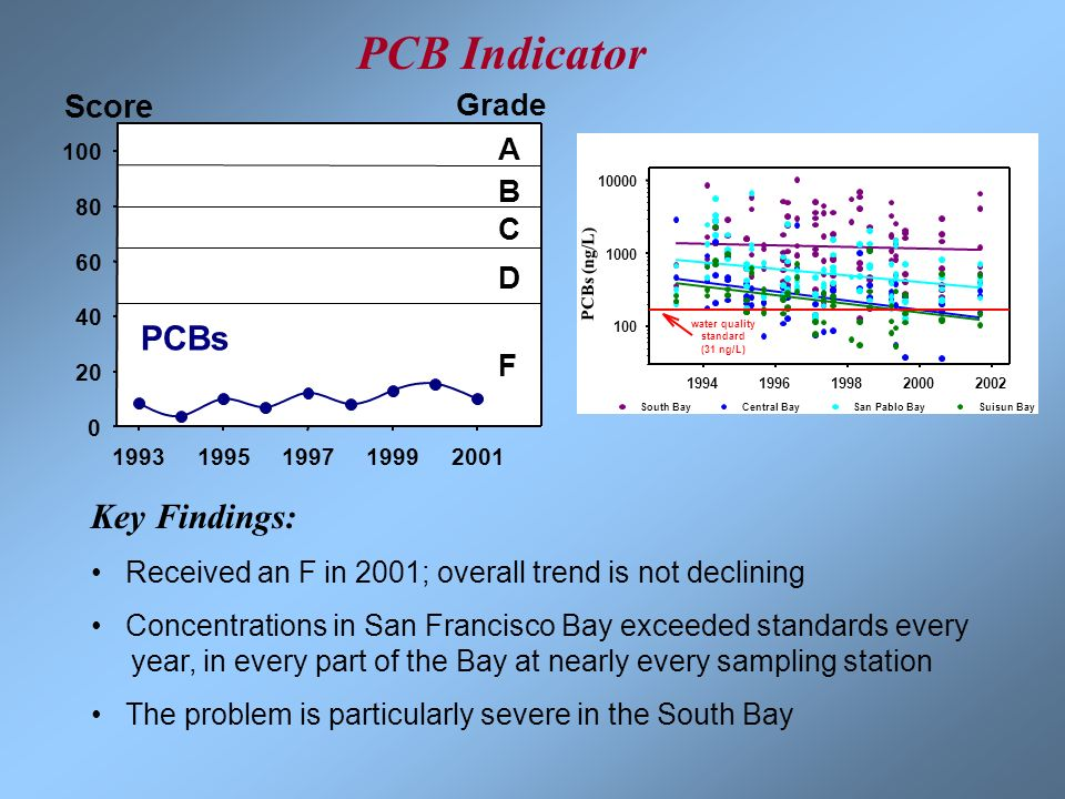 Key Findings: Received an F in 2001; overall trend is not declining Concentrations in San Francisco Bay exceeded standards every year, in every part o