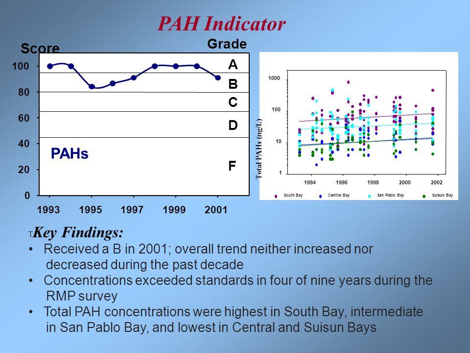 19931995199719992001 0 20 40 60 80 100 A B C D F Grade PAHs Score 19941996199820002002 1 10 100 1000 South BayCentral BaySan Pablo BaySuisun Bay Total