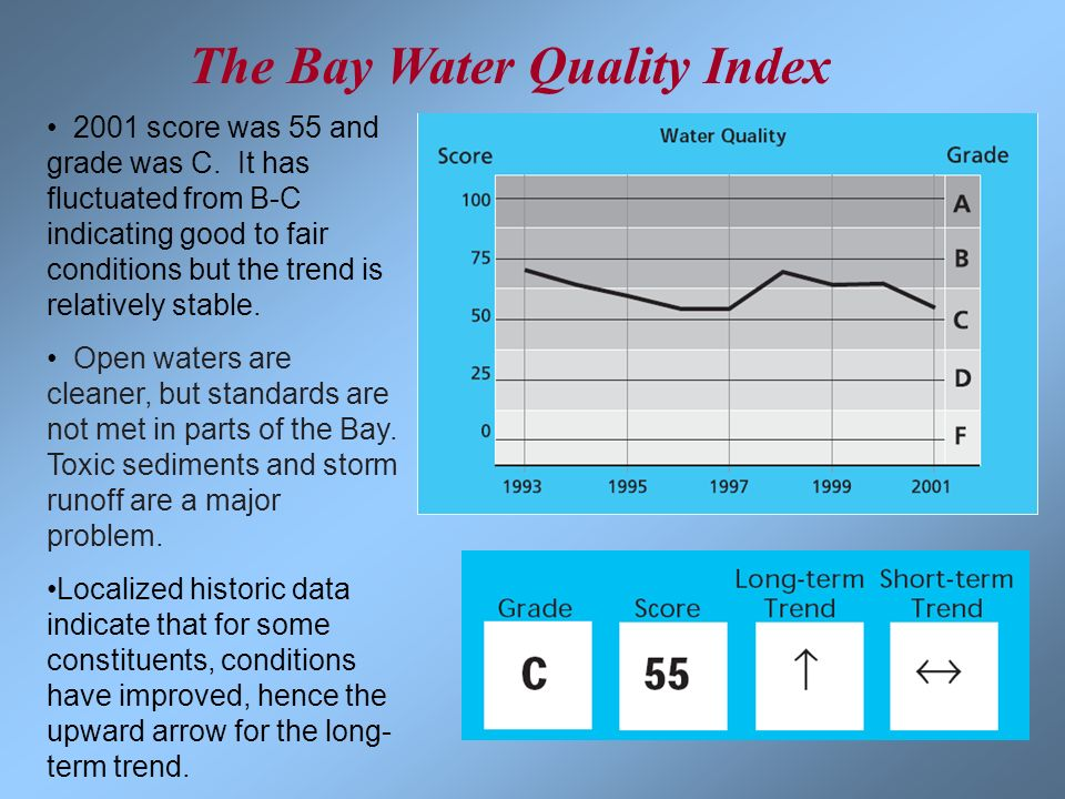 2001 score was 55 and grade was C. It has fluctuated from B-C indicating good to fair conditions but the trend is relatively stable. Open waters are c
