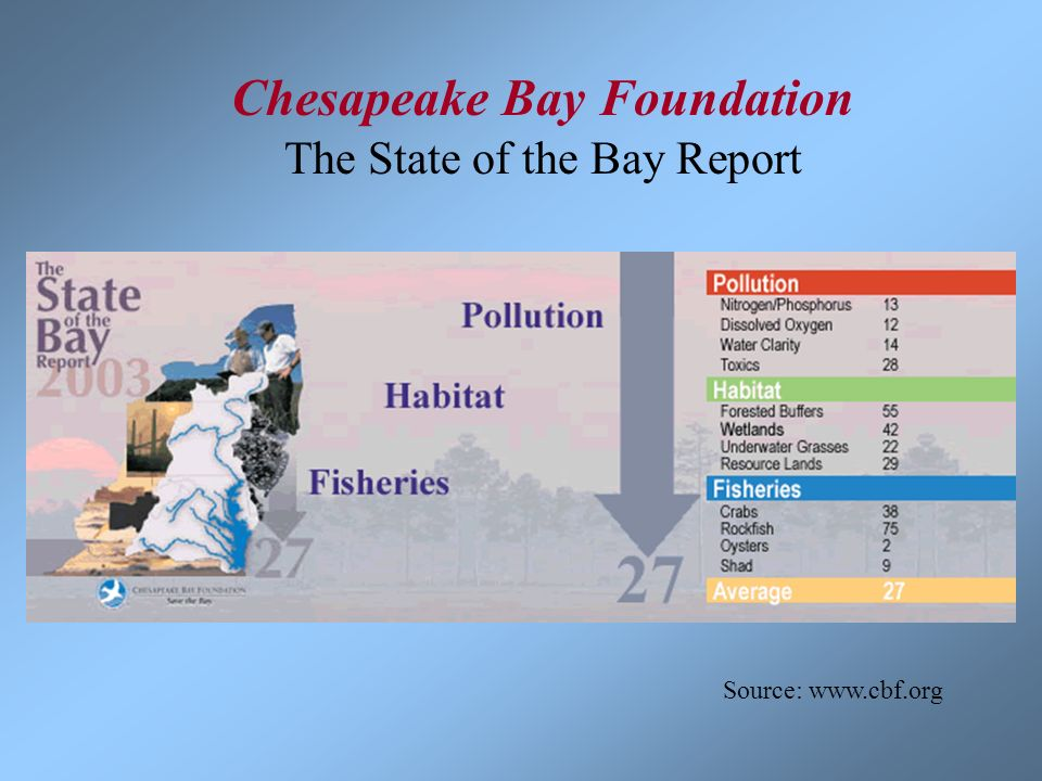 Chesapeake Bay Foundation The State of the Bay Report Source: www.cbf.org