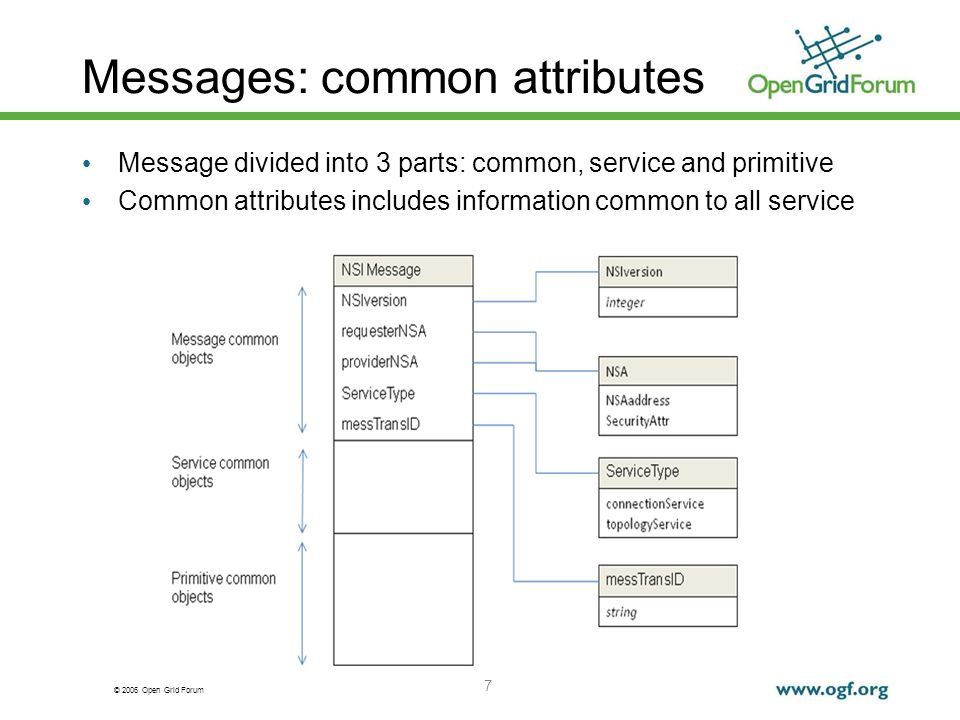© 2006 Open Grid Forum Messages: common attributes 7 Message divided into 3 parts: common, service and primitive Common attributes includes information common to all service