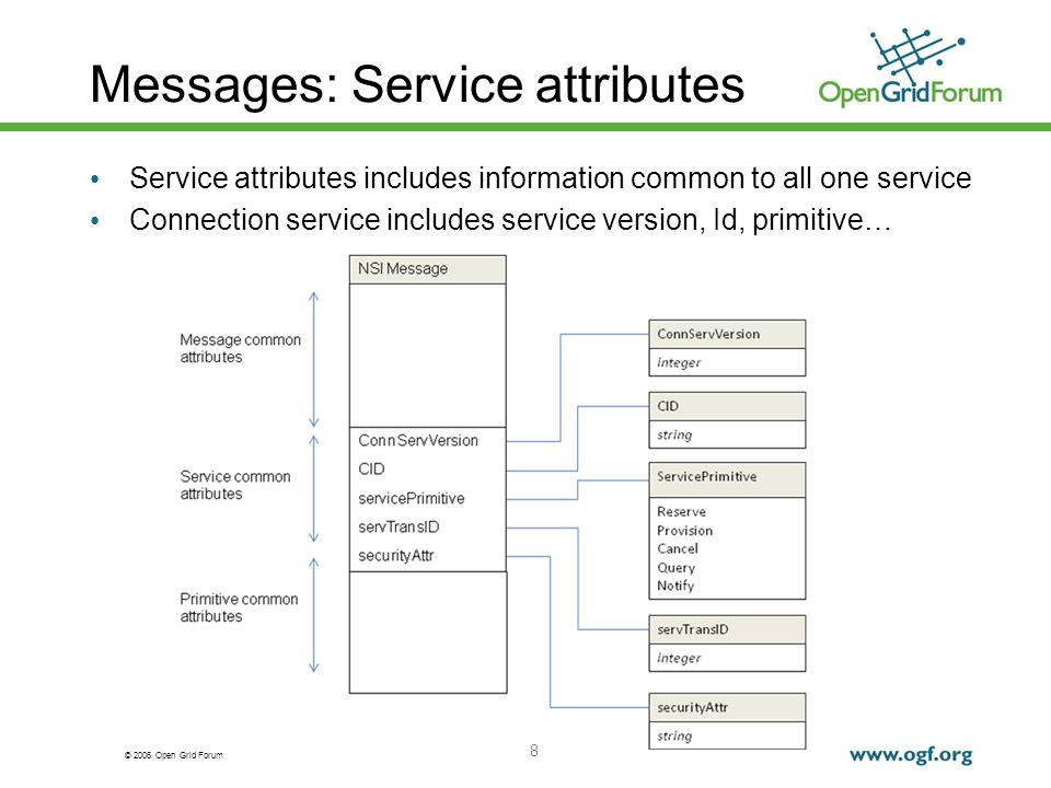 © 2006 Open Grid Forum Messages: Service attributes 8 Service attributes includes information common to all one service Connection service includes service version, Id, primitive…