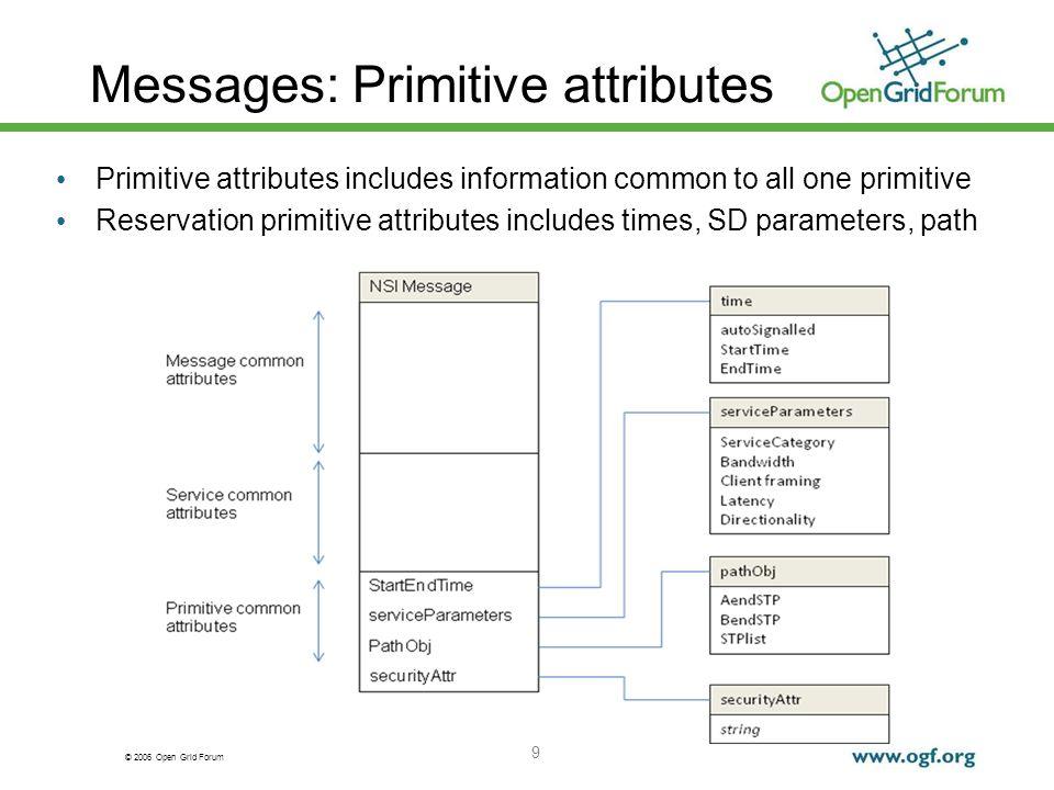 © 2006 Open Grid Forum Messages: Primitive attributes 9 Primitive attributes includes information common to all one primitive Reservation primitive at