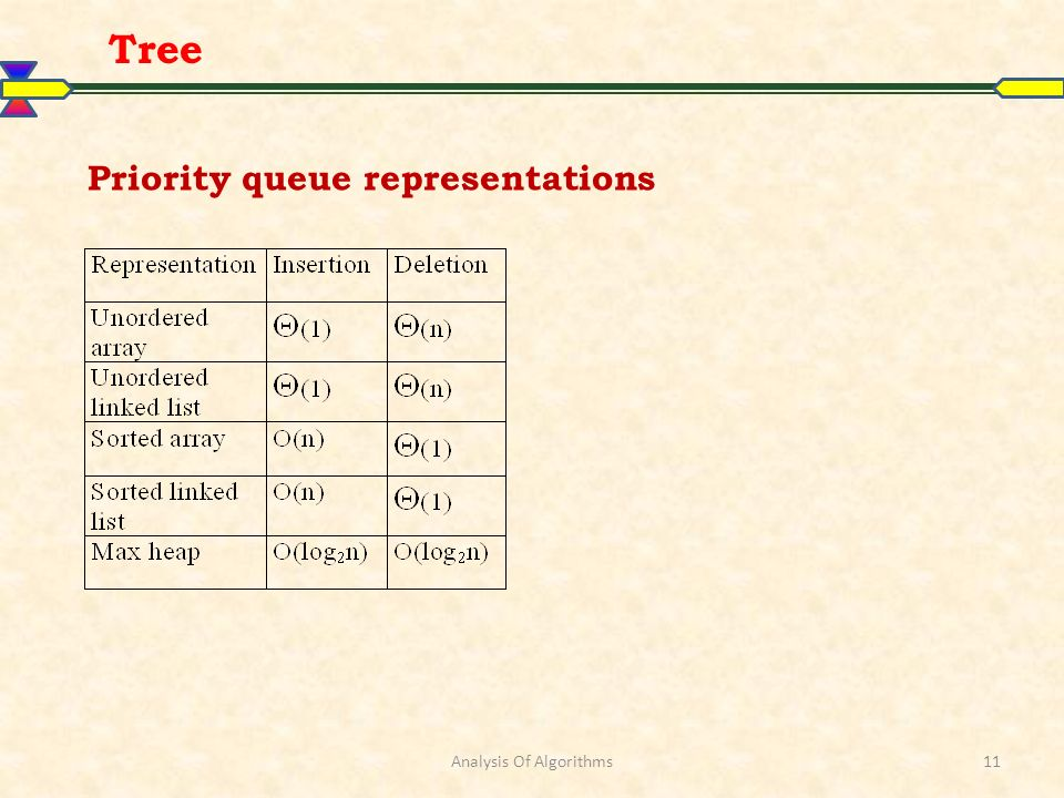 Analysis Of Algorithms11 Tree Priority queue representations
