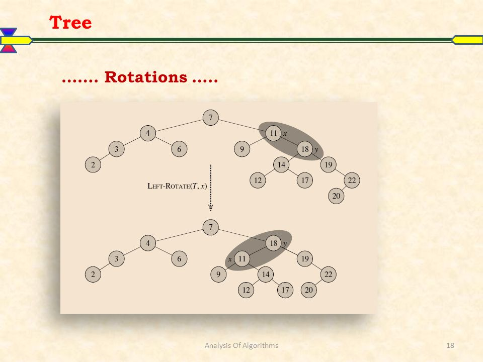 Analysis Of Algorithms18 Tree ……. Rotations …..