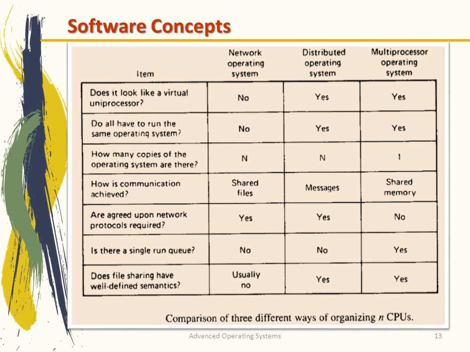 Advanced Operating Systems13 Software Concepts