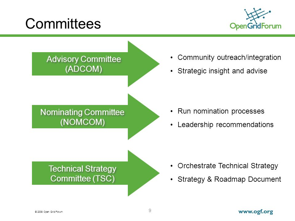 © 2009 Open Grid Forum 9 Committees Community outreach/integration Strategic insight and advise Run nomination processes Leadership recommendations Orchestrate Technical Strategy Strategy & Roadmap Document Advisory Committee (ADCOM) Advisory Committee (ADCOM) Nominating Committee (NOMCOM) Nominating Committee (NOMCOM) Technical Strategy Committee (TSC)