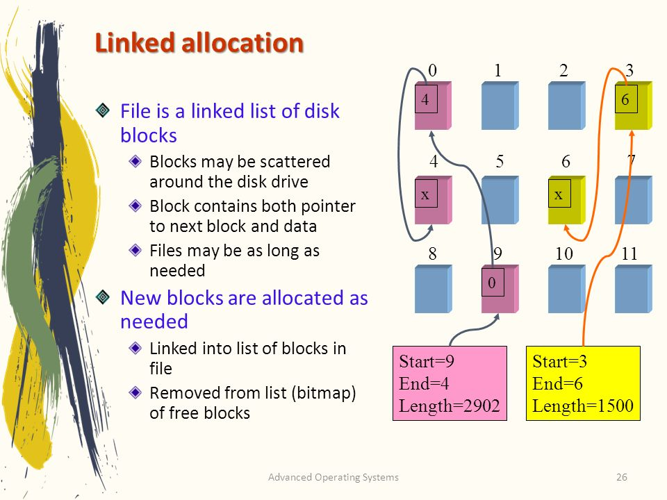 Advanced Operating Systems26 Linked allocation File is a linked list of disk blocks Blocks may be scattered around the disk drive Block contains both pointer to next block and data Files may be as long as needed New blocks are allocated as needed Linked into list of blocks in file Removed from list (bitmap) of free blocks 0123 4567 891011 Start=9 End=4 Length=2902 Start=3 End=6 Length=1500 0 x 46 x