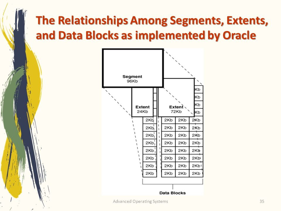 Advanced Operating Systems35 The Relationships Among Segments, Extents, and Data Blocks as implemented by Oracle