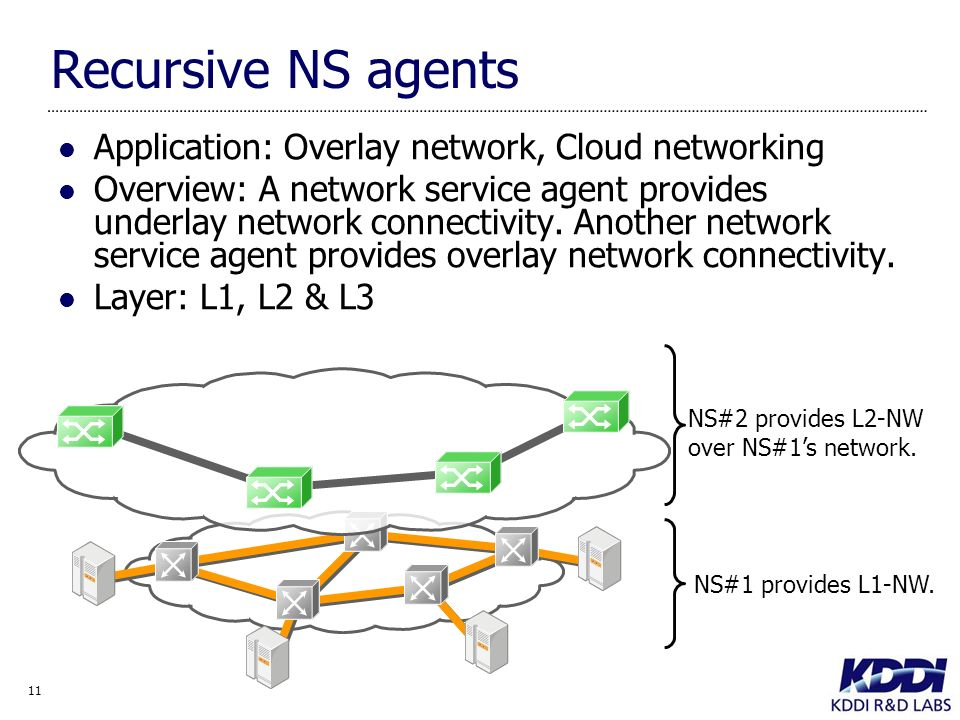 11 Recursive NS agents Application: Overlay network, Cloud networking Overview: A network service agent provides underlay network connectivity.