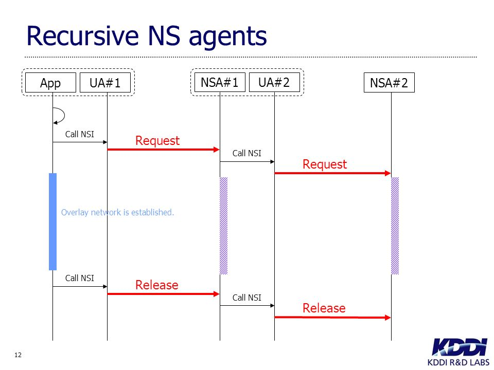 12 Recursive NS agents NSA#2 NSA#1UA#2 UA#1App Request Call NSI Overlay network is established.