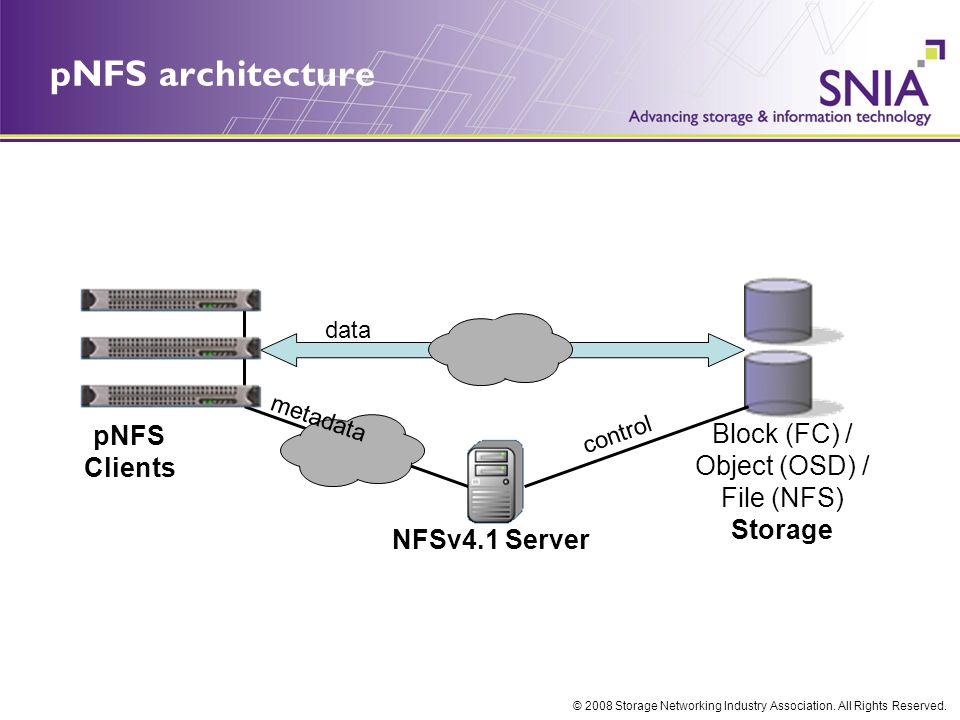 © 2008 Storage Networking Industry Association.All Rights Reserved.