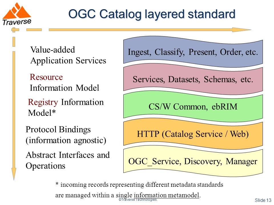 ©Traverse Technologies. Slide 13 OGC Catalog layered standard * incoming records representing different metadata standards are managed within a single