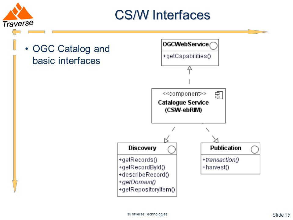 ©Traverse Technologies. Slide 15 CS/W Interfaces OGC Catalog and basic interfaces