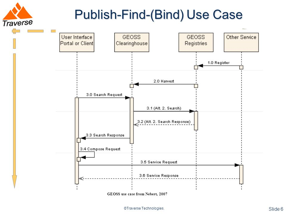 ©Traverse Technologies. Slide 6 Publish-Find-(Bind) Use Case GEOSS use case from Nebert, 2007