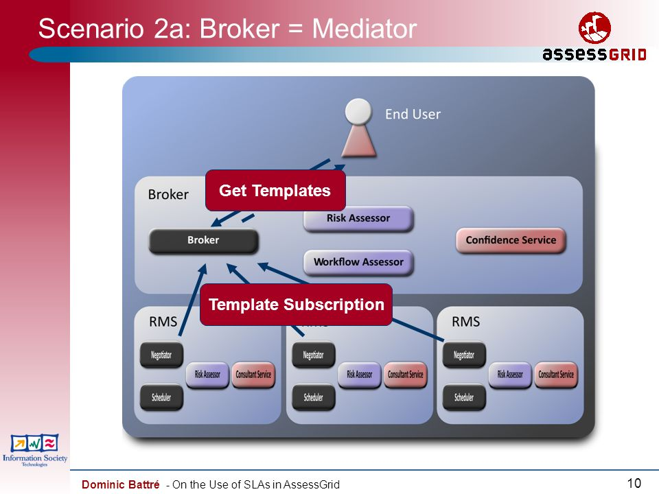 Dominic Battré - On the Use of SLAs in AssessGrid 10 Scenario 2a: Broker = Mediator Template Subscription Get Templates