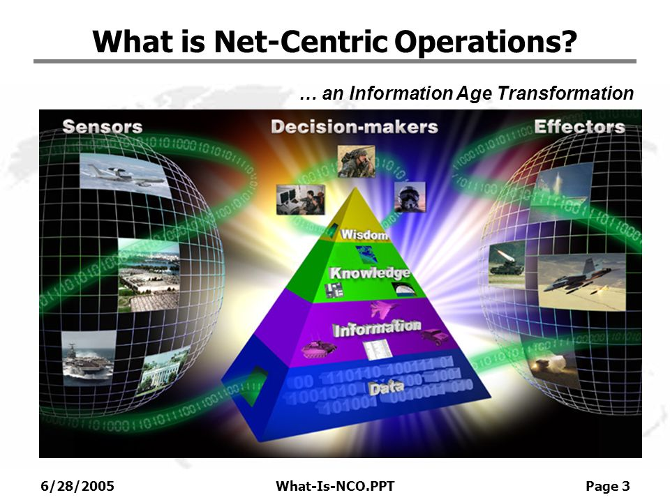 6/28/2005What-Is-NCO.PPT Page 3 What is Net-Centric Operations? … an Information Age Transformation