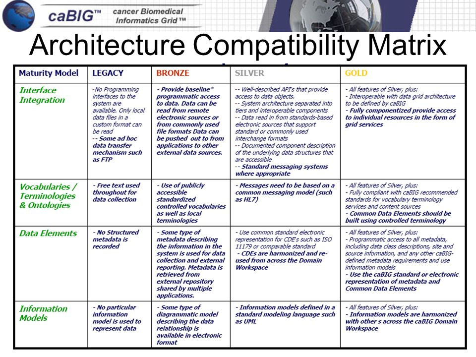 27 June 2005caBIG an initiative of the National Cancer Institute, NIH, DHHS Architecture Compatibility Matrix