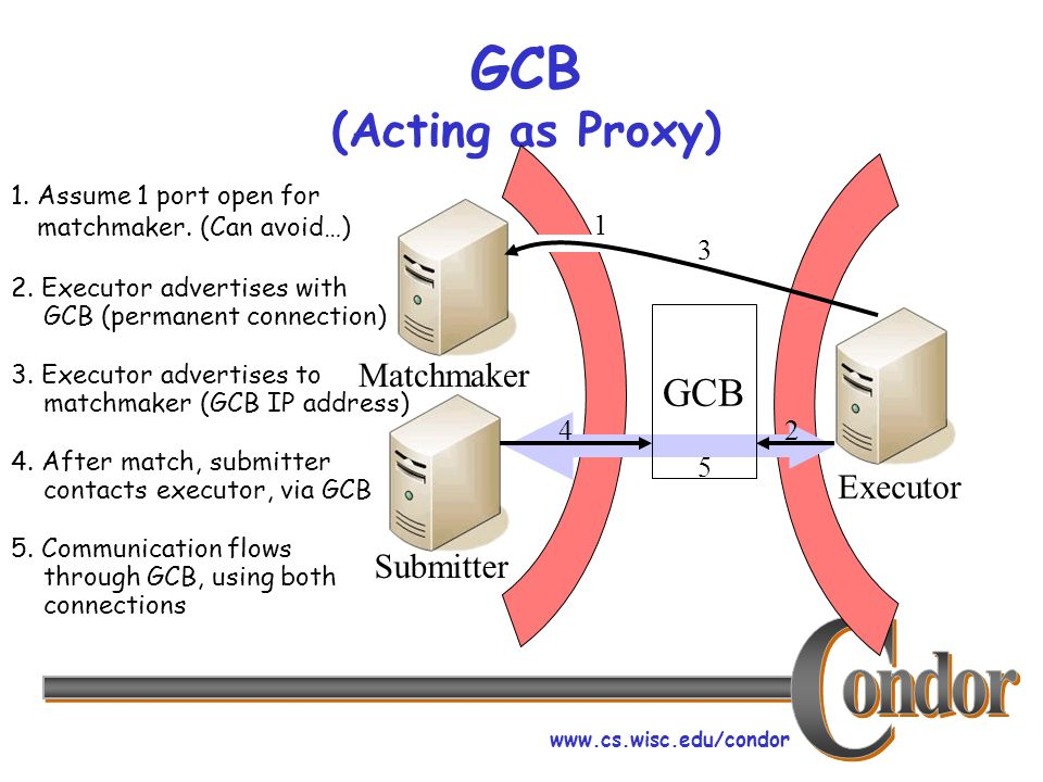 GCB (Acting as Proxy) Matchmaker Executor Submitter 1.