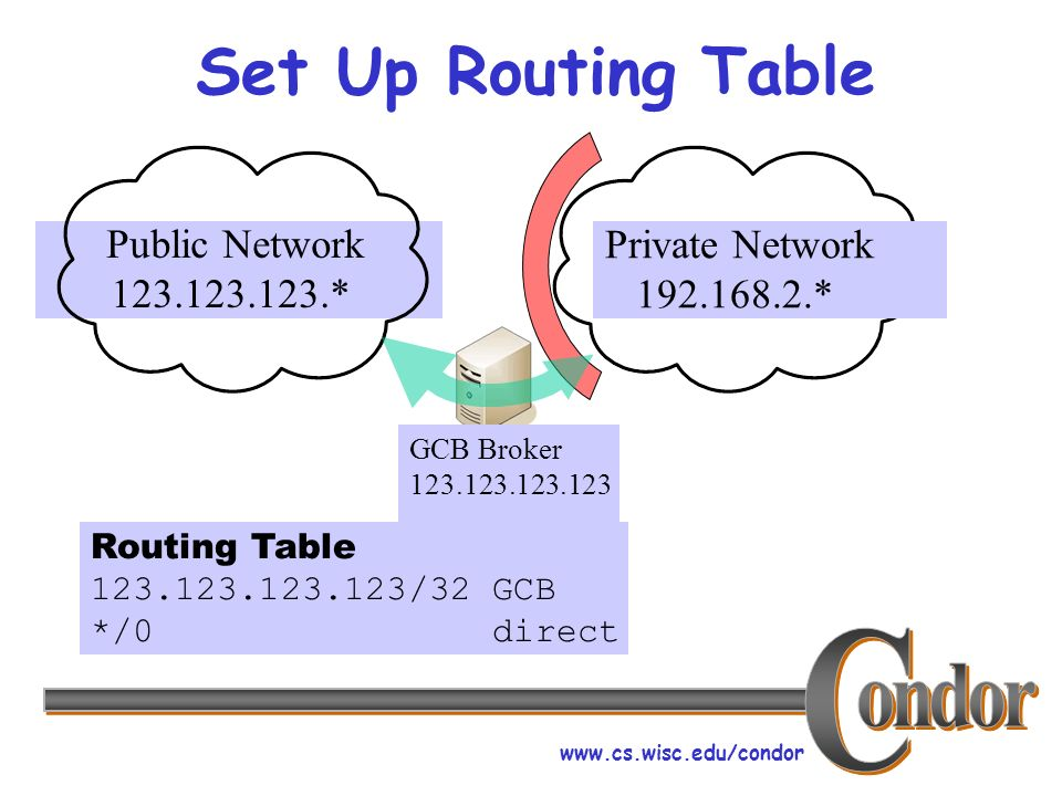 www.cs.wisc.edu/condor Set Up Routing Table Private Network 192.168.2.* Public Network 123.123.123.* GCB Broker 123.123.123.123 Routing Table 123.123.123.123/32 GCB */0 direct