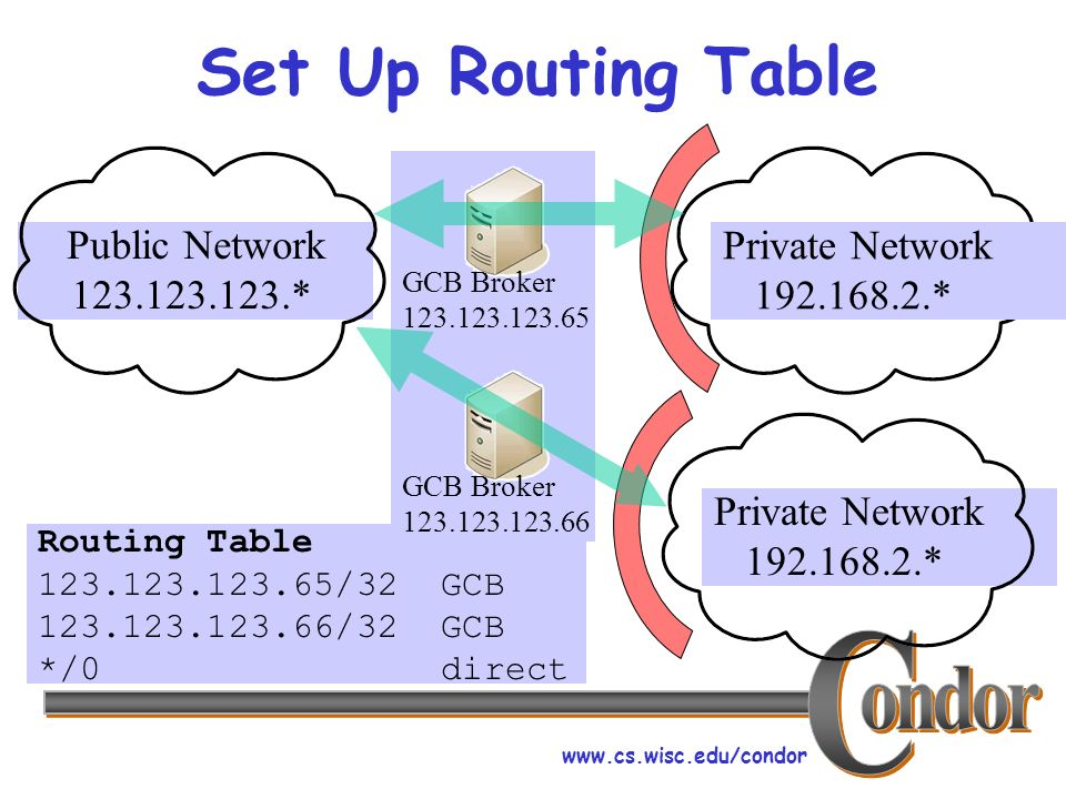 www.cs.wisc.edu/condor Set Up Routing Table Private Network 192.168.2.* Public Network 123.123.123.* GCB Broker 123.123.123.65 Routing Table 123.123.123.65/32 GCB 123.123.123.66/32 GCB */0 direct Private Network 192.168.2.* GCB Broker 123.123.123.66