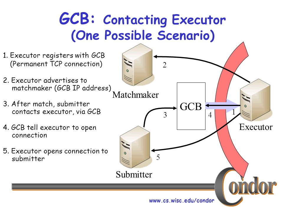 www.cs.wisc.edu/condor GCB: Contacting Executor (One Possible Scenario) Matchmaker Executor Submitter GCB 4 1 1. Executor registers with GCB (Permanen