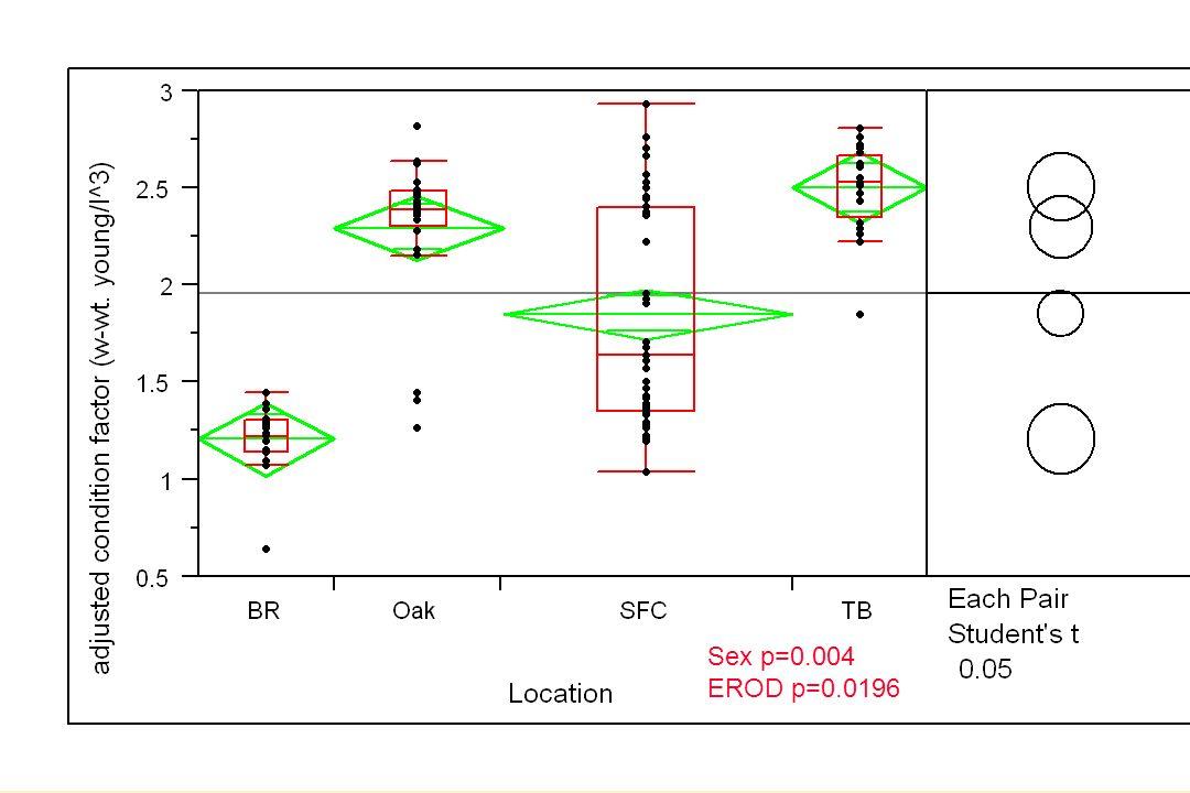 Sex p=0.004 EROD p=0.0196