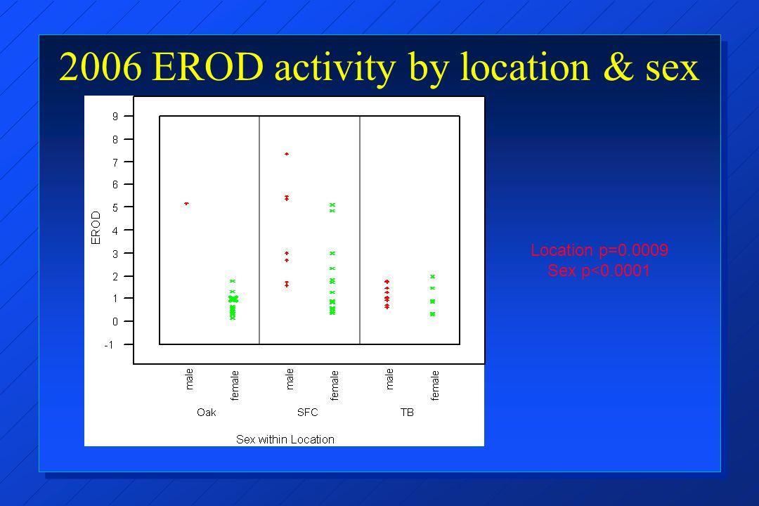 2006 EROD activity by location & sex Location p=0.0009 Sex p<0.0001