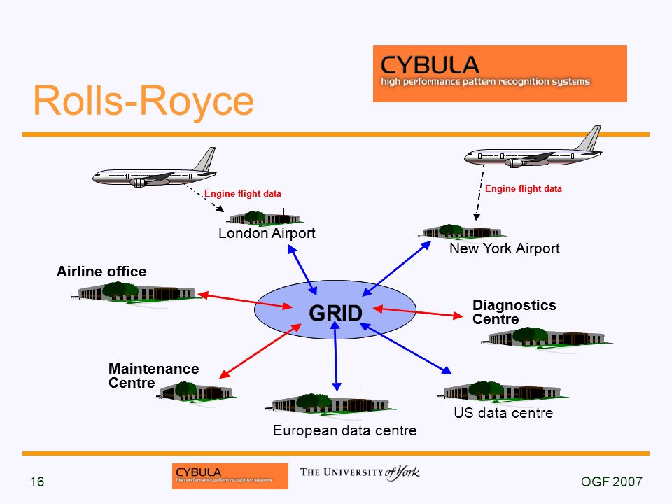 OGF 200716 Rolls-Royce Engine flight data Airline office Maintenance Centre London Airport New York Airport GRID Diagnostics Centre Engine flight data European data centre Engine flight data Airline office Maintenance Centre London Airport New York Airport US data centre GRID Diagnostics Centre Engine flight data