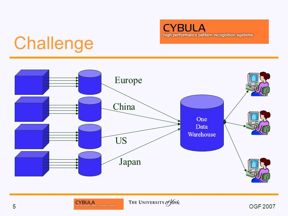 OGF 20075 Challenge Europe China US Japan One Data Warehouse